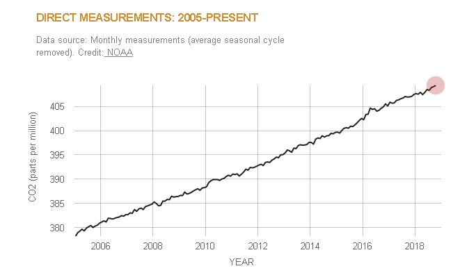 Direct Measurements: 2005-Present